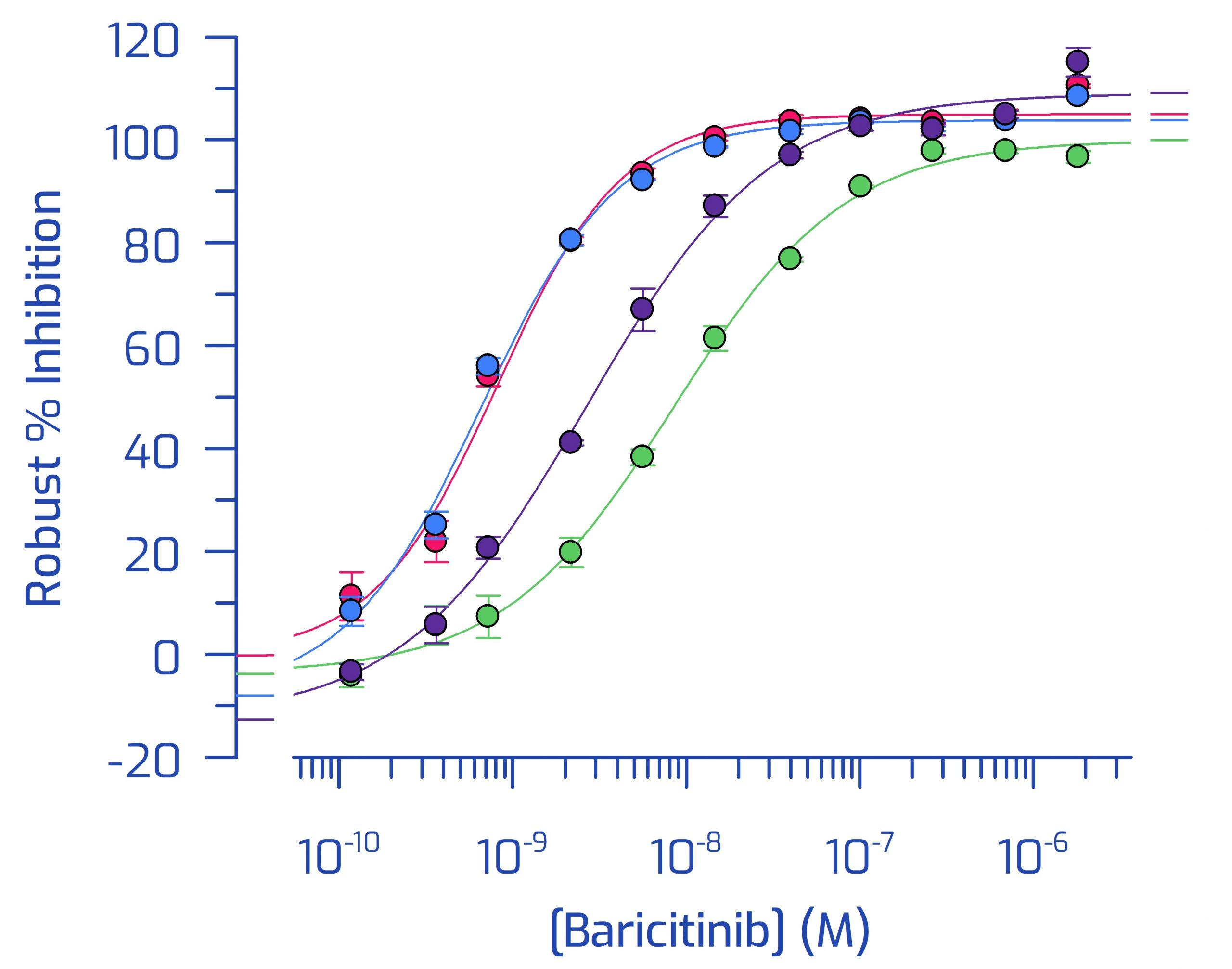 Bariticinib