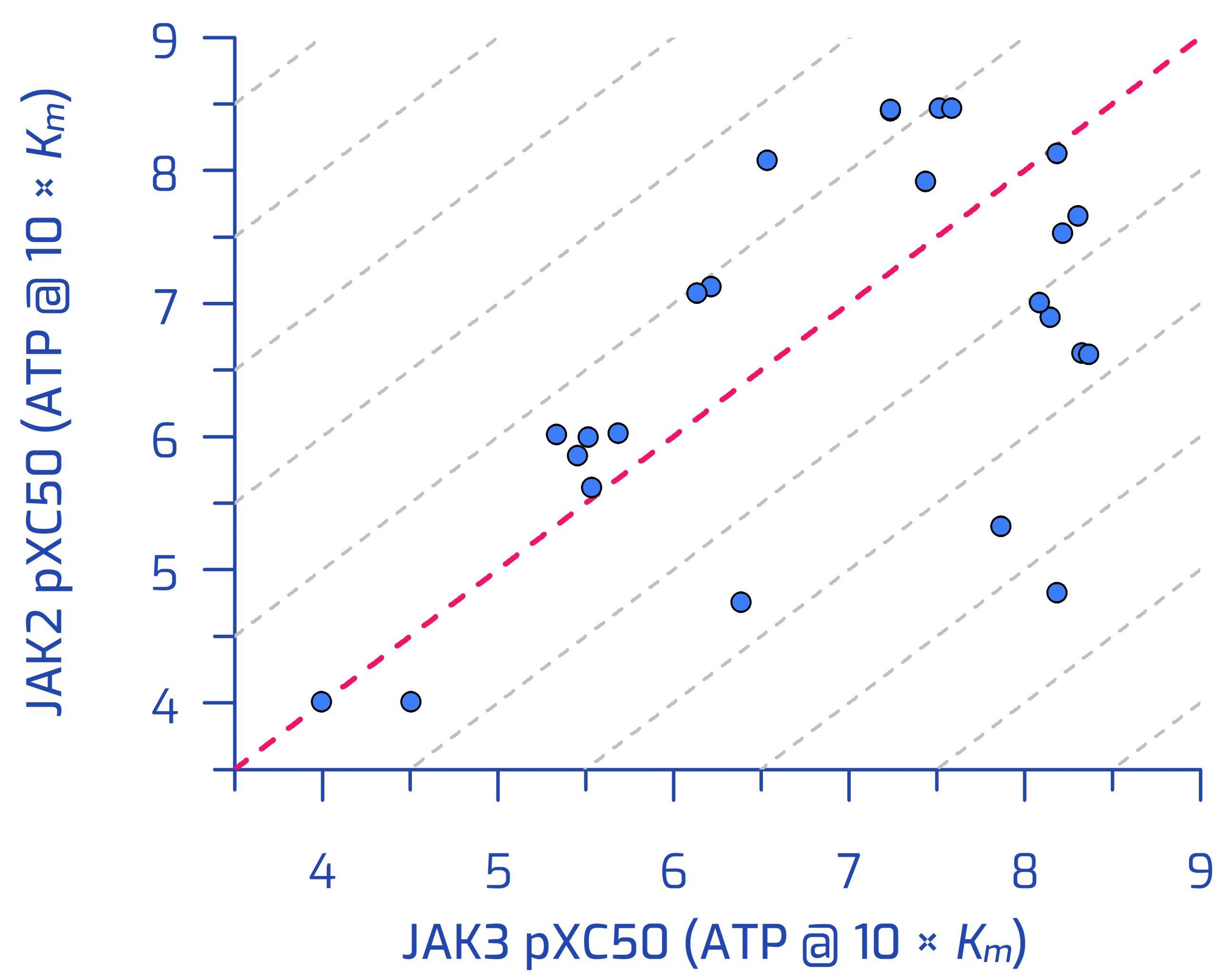 JAK2 vs JAK3